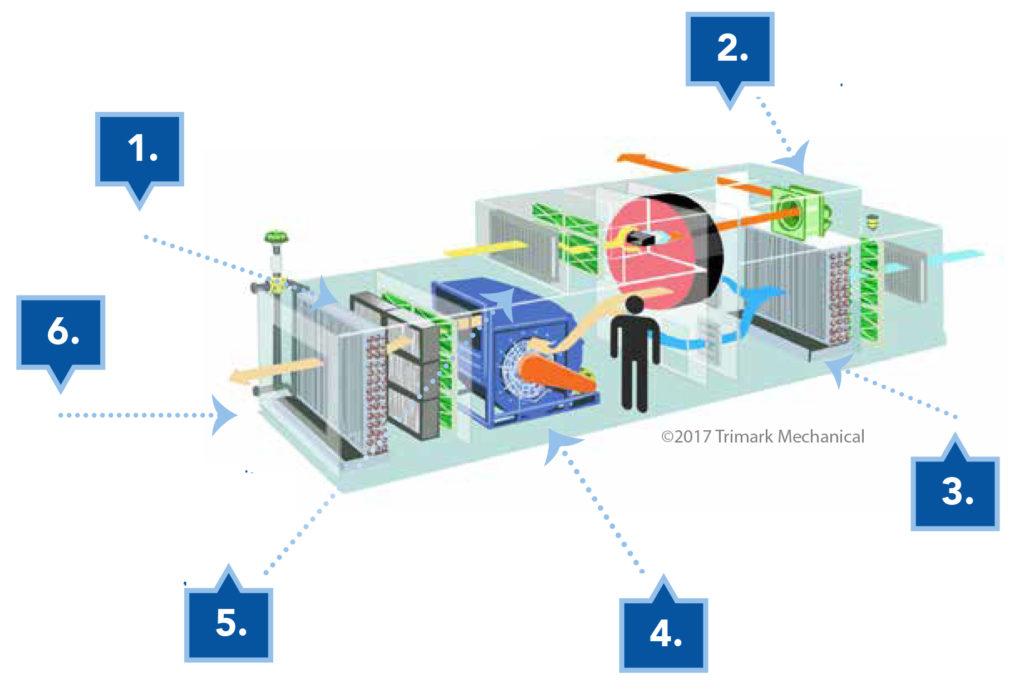 Air Handling Unit Diagram